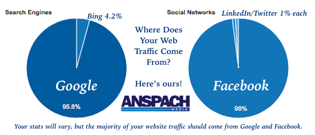 Do You Know Where Your Web Traffic Comes From?